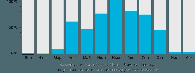 Динамика поиска авиабилетов из Афин в Миконос по месяцам