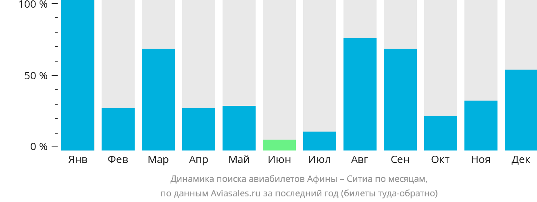 Динамика поиска авиабилетов из Афин в Ситию по месяцам