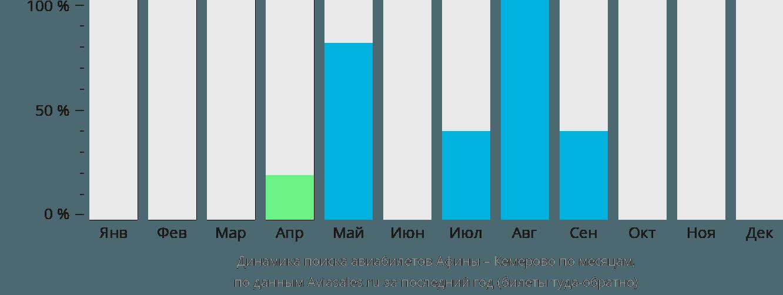 Динамика поиска авиабилетов из Афин в Кемерово по месяцам