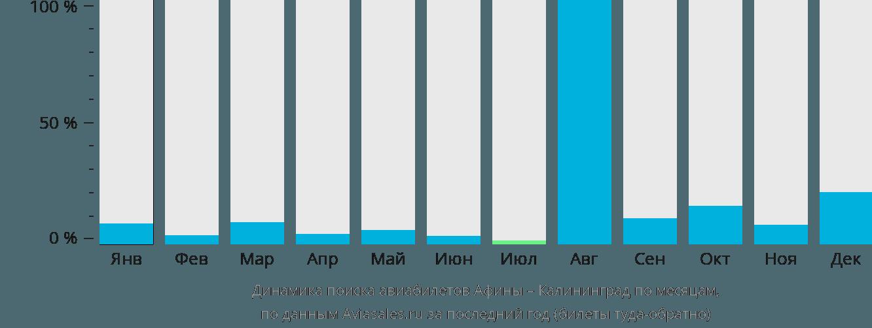 Динамика поиска авиабилетов из Афин в Калининград по месяцам