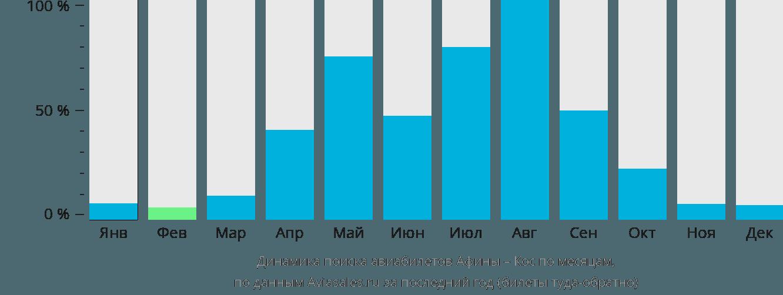 Динамика поиска авиабилетов из Афин в Кос по месяцам
