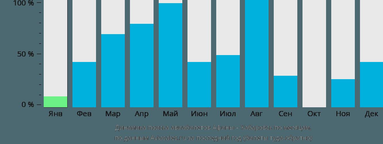 Динамика поиска авиабилетов из Афин в Хабаровск по месяцам