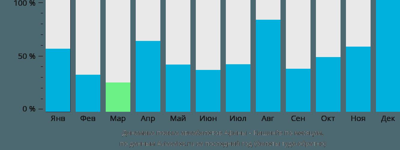 Динамика поиска авиабилетов из Афин в Кишинёв по месяцам