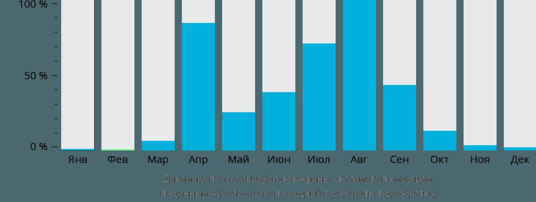 Динамика поиска авиабилетов из Афин в Каламату по месяцам