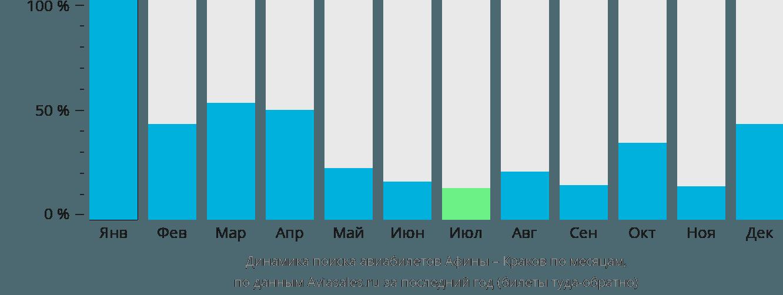 Динамика поиска авиабилетов из Афин в Краков по месяцам