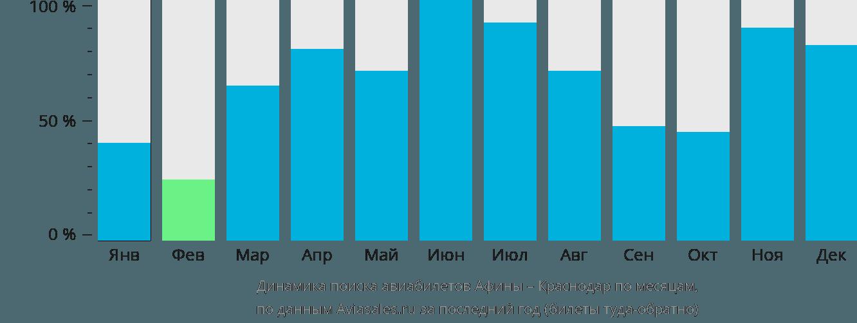 Динамика поиска авиабилетов из Афин в Краснодар по месяцам