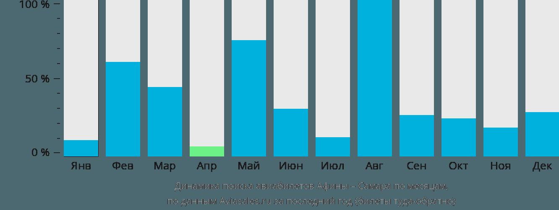 Динамика поиска авиабилетов из Афин в Самару по месяцам
