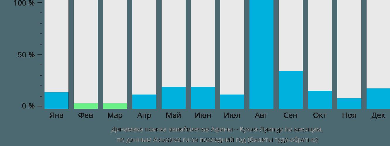 Динамика поиска авиабилетов из Афин в Куала-Лумпур по месяцам