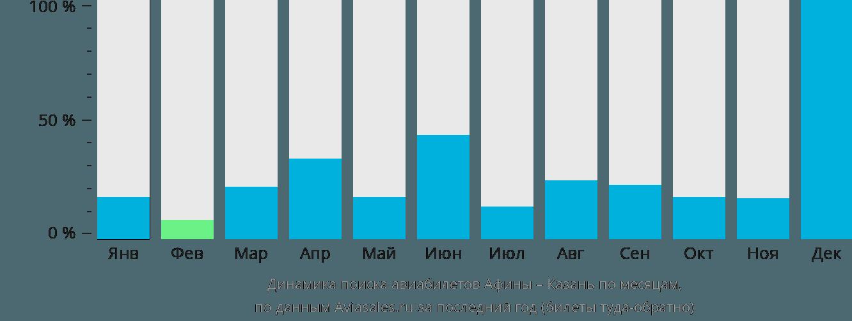 Динамика поиска авиабилетов из Афин в Казань по месяцам