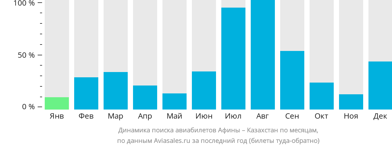 Динамика поиска авиабилетов из Афин в Казахстан по месяцам