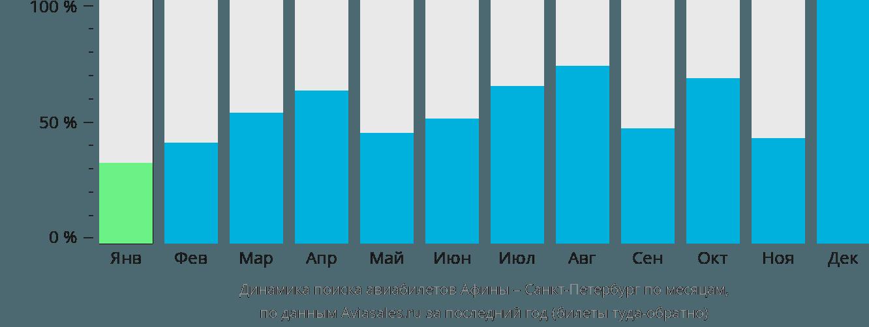 Динамика поиска авиабилетов из Афин в Санкт-Петербург по месяцам