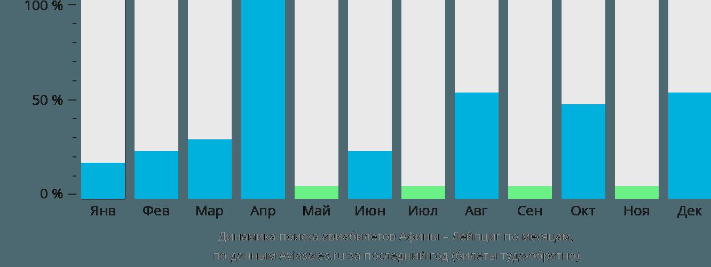 Динамика поиска авиабилетов из Афин в Лейпциг по месяцам