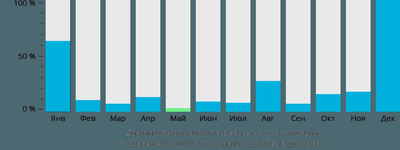Динамика поиска авиабилетов из Афин в Лахор по месяцам