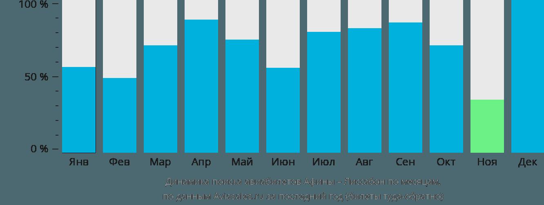 Динамика поиска авиабилетов из Афин в Лиссабон по месяцам