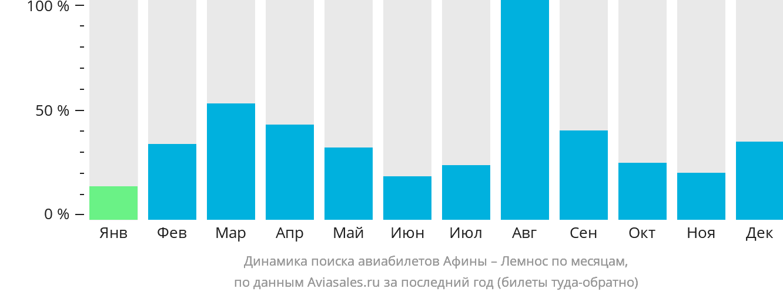 Динамика поиска авиабилетов из Афин в Лемнос по месяцам