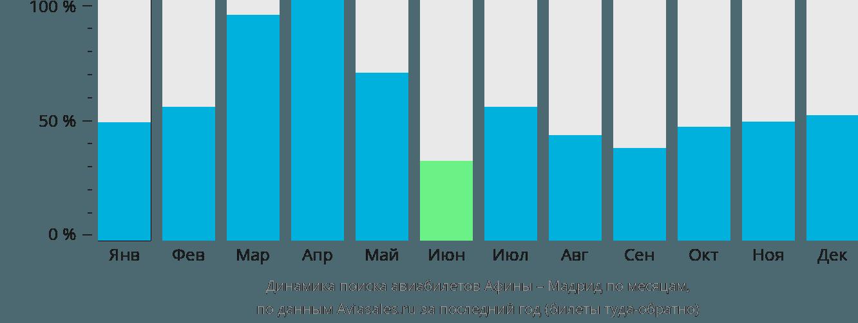 Динамика поиска авиабилетов из Афин в Мадрид по месяцам