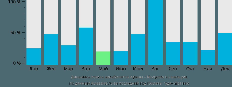 Динамика поиска авиабилетов из Афин в Молдову по месяцам
