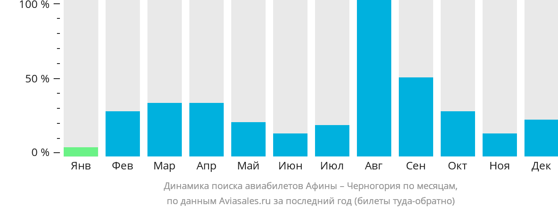 Динамика поиска авиабилетов из Афин в Черногорию по месяцам