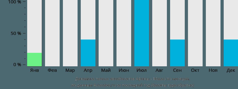 Динамика поиска авиабилетов из Афин в Макао по месяцам