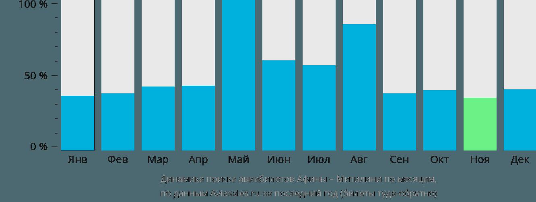 Динамика поиска авиабилетов из Афин в Митилини по месяцам
