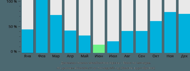 Динамика поиска авиабилетов из Афин в Мале по месяцам