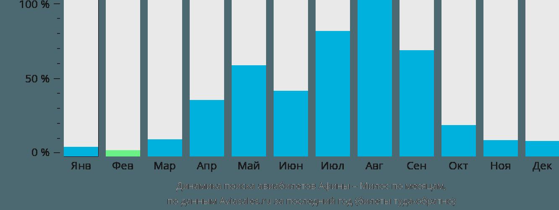 Динамика поиска авиабилетов из Афин в Милос по месяцам
