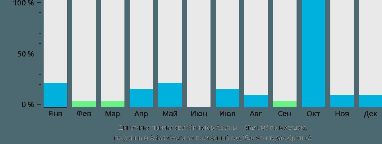 Динамика поиска авиабилетов из Афин в Мальмё по месяцам
