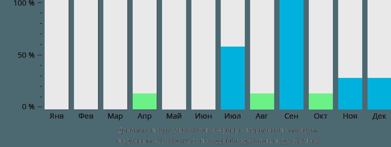 Динамика поиска авиабилетов из Афин в Мурманск по месяцам