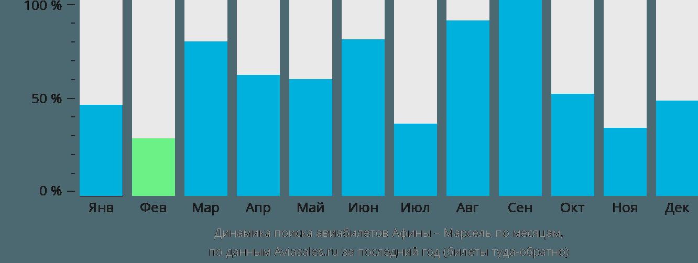 Динамика поиска авиабилетов из Афин в Марсель по месяцам