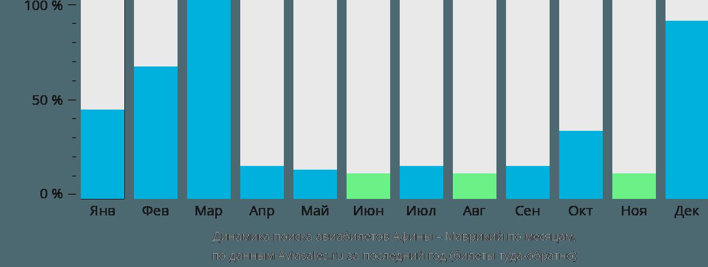 Динамика поиска авиабилетов из Афин в Маврикий по месяцам