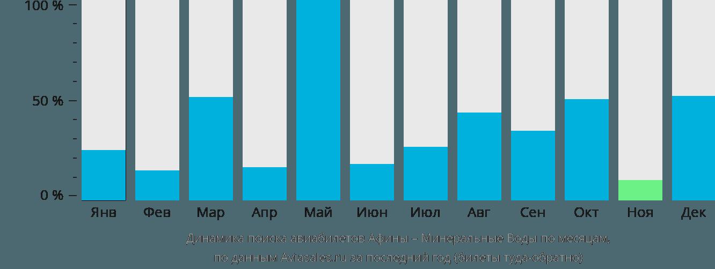 Динамика поиска авиабилетов из Афин в Минеральные воды по месяцам