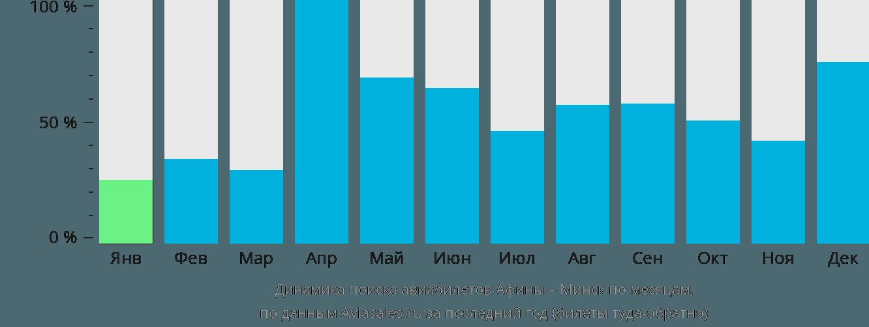 Динамика поиска авиабилетов из Афин в Минск по месяцам