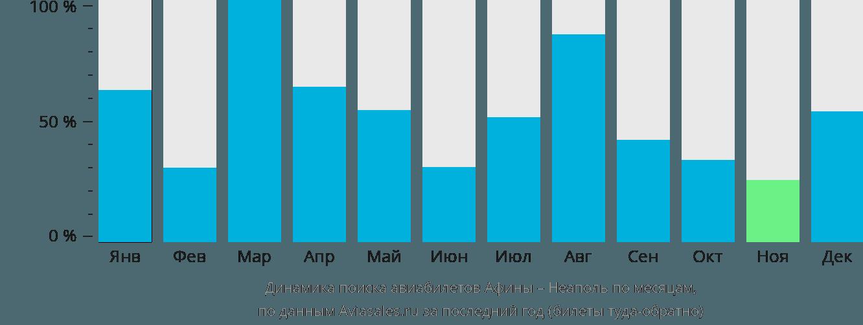 Динамика поиска авиабилетов из Афин в Неаполь по месяцам