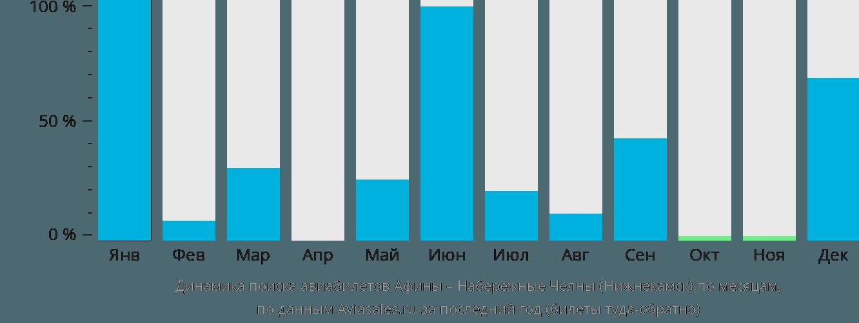 Динамика поиска авиабилетов из Афин в Нижнекамск по месяцам