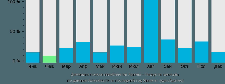 Динамика поиска авиабилетов из Афин в Ниццу по месяцам