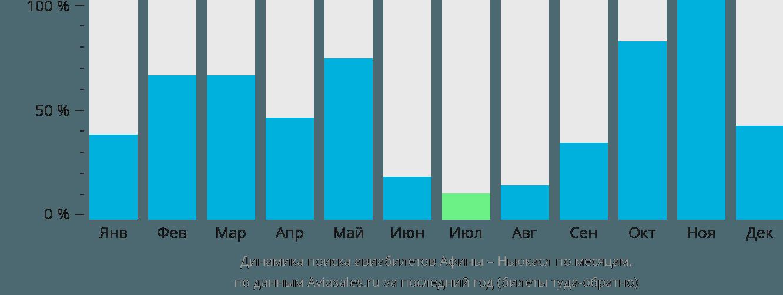 Динамика поиска авиабилетов из Афин в Ньюкасл по месяцам