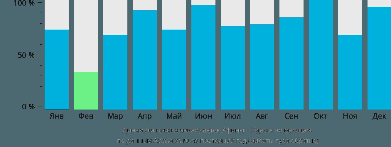Динамика поиска авиабилетов из Афин в Одессу по месяцам