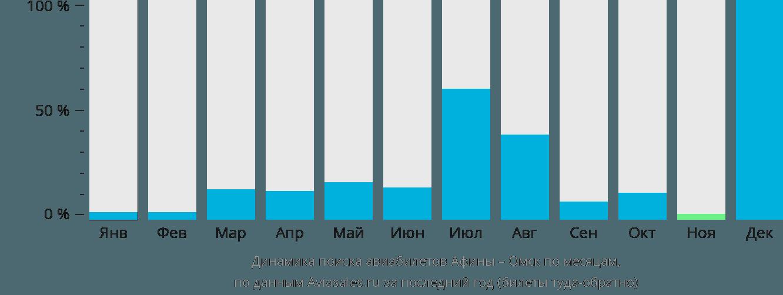 Динамика поиска авиабилетов из Афин в Омск по месяцам