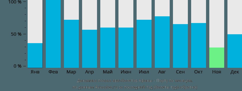 Динамика поиска авиабилетов из Афин в Порту по месяцам