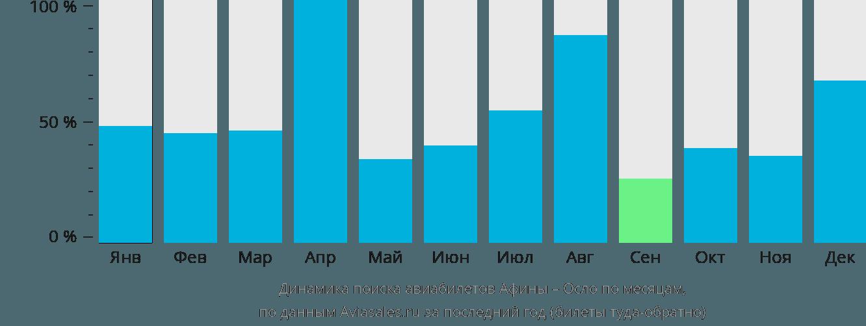 Динамика поиска авиабилетов из Афин в Осло по месяцам