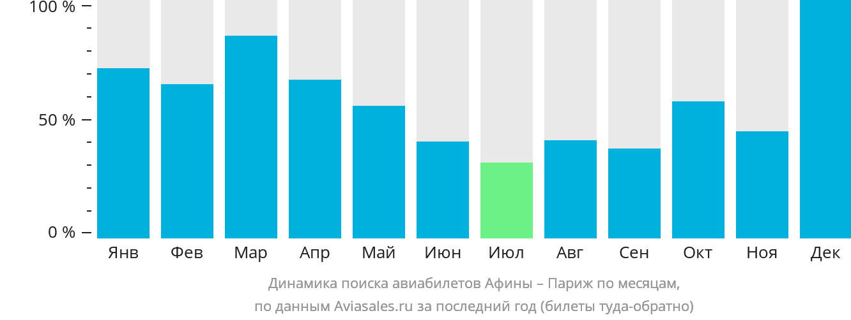 Динамика поиска авиабилетов из Афин в Париж по месяцам