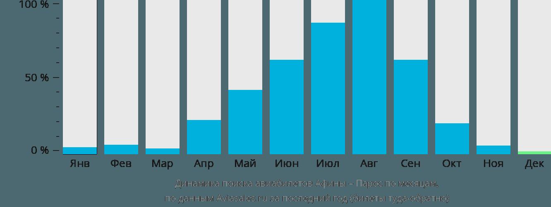 Динамика поиска авиабилетов из Афин в Парос по месяцам