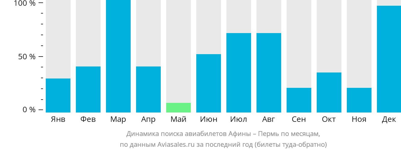 Динамика поиска авиабилетов из Афин в Пермь по месяцам