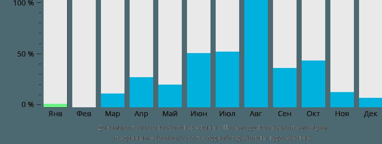 Динамика поиска авиабилетов из Афин в Пальма-де-Майорку по месяцам