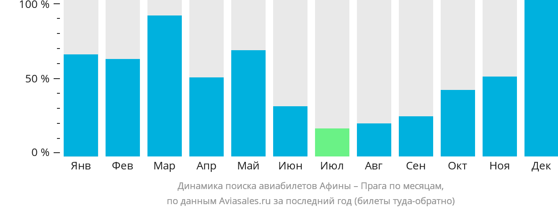Динамика поиска авиабилетов из Афин в Прагу по месяцам