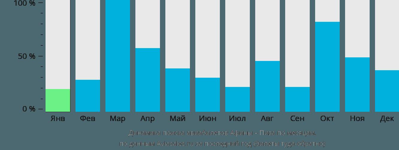 Динамика поиска авиабилетов из Афин в Пизу по месяцам