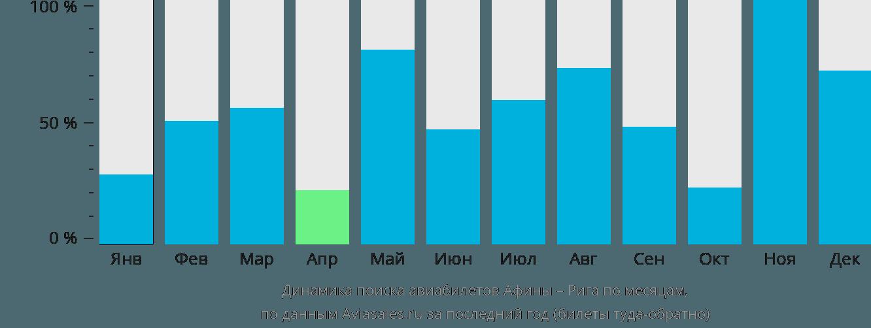 Динамика поиска авиабилетов из Афин в Ригу по месяцам