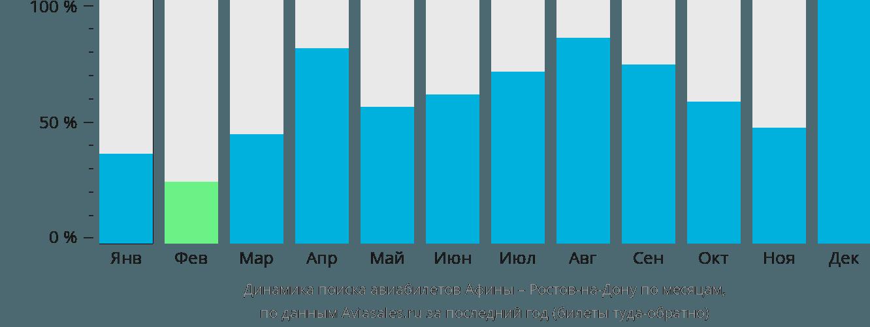 Динамика поиска авиабилетов из Афин в Ростов-на-Дону по месяцам