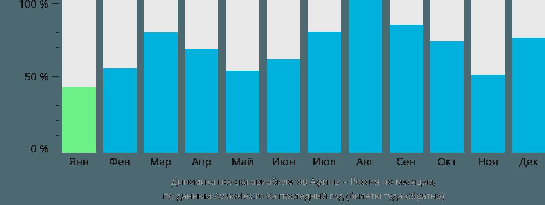 Динамика поиска авиабилетов из Афин в Россию по месяцам