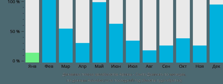 Динамика поиска авиабилетов из Афин в Санто-Доминго по месяцам